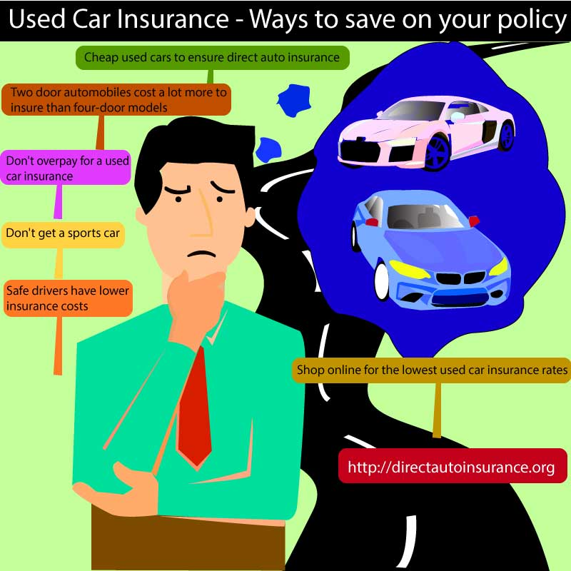 Used Car Insurance---Ways to save on your policy