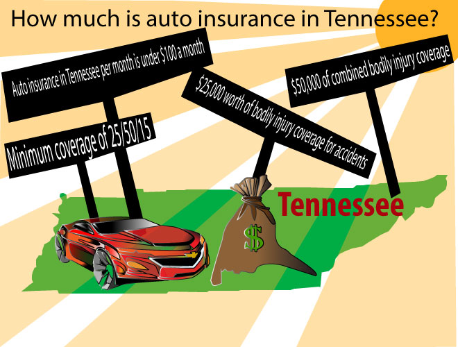 Auto Insurance Tennessee Go Direct And Save On Your Coverage