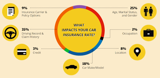 Factor that Impact your Car Insurance Rates